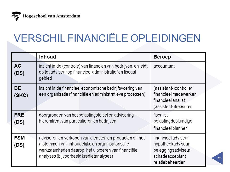 VERSCHIL FINANCIËLE OPLEIDINGEN InhoudBeroep AC (DS) inzicht in de (controle) van financiën van bedrijven, en leidt op tot adviseur op financieel administratief en fiscaal gebied accountant BE (SKC) inzicht in de financieel economische bedrijfsvoering van een organisatie (financiële en administratieve processen) (assistant-)controller financieel medewerker financieel analist (assistent-)treasurer FRE (DS) doorgronden van het belastingstelsel en advisering hieromtrent van particulieren en bedrijven fiscalist belastingdeskundige financieel planner FSM (DS) adviseren en verkopen van diensten en producten en het afstemmen van inhoudelijke en organisatorische werkzaamheden daarop, het uitvoeren van financiële analyses (bijvoorbeeld kredietanalyses) financieel adviseur hypotheekadviseur beleggingsadviseur schadeacceptant relatiebeheerder 19