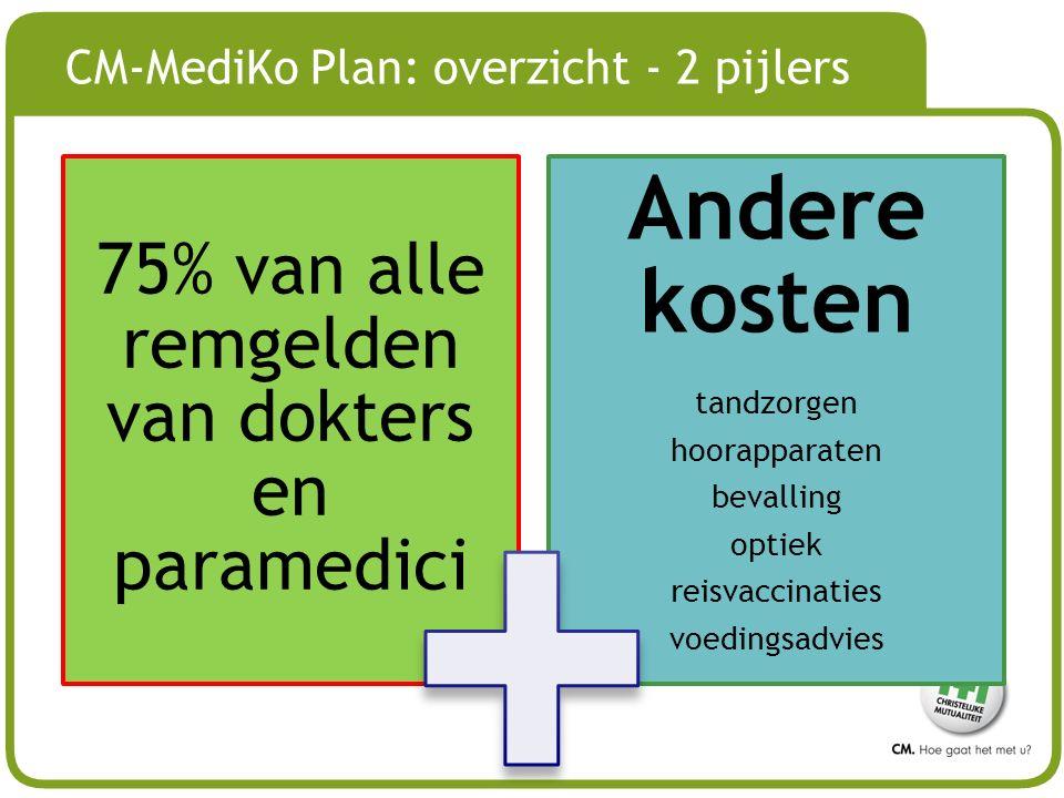 # CM-MediKo Plan: overzicht - 2 pijlers 75% van alle remgelden van dokters en paramedici Andere kosten tandzorgen hoorapparaten bevalling optiek reisvaccinaties voedingsadvies