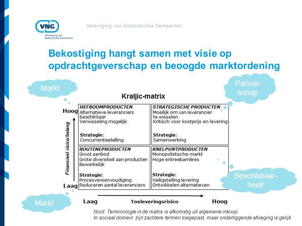 Vereniging van Nederlandse Gemeenten Bekostiging hangt samen met visie op opdrachtgeverschap en beoogde marktordening Markt Partner schap Beschikbaar- heid.