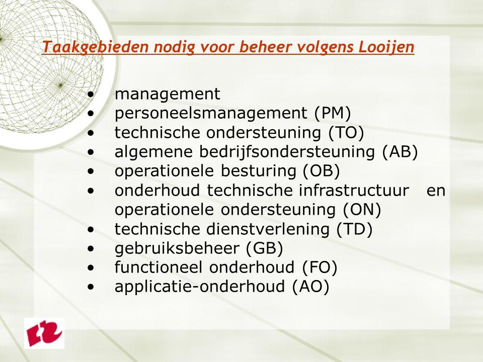 Taakgebieden nodig voor beheer volgens Looijen management personeelsmanagement (PM) technische ondersteuning (TO) algemene bedrijfsondersteuning (AB) operationele besturing (OB) onderhoud technische infrastructuur en operationele ondersteuning (ON) technische dienstverlening (TD) gebruiksbeheer (GB) functioneel onderhoud (FO) applicatie-onderhoud (AO)