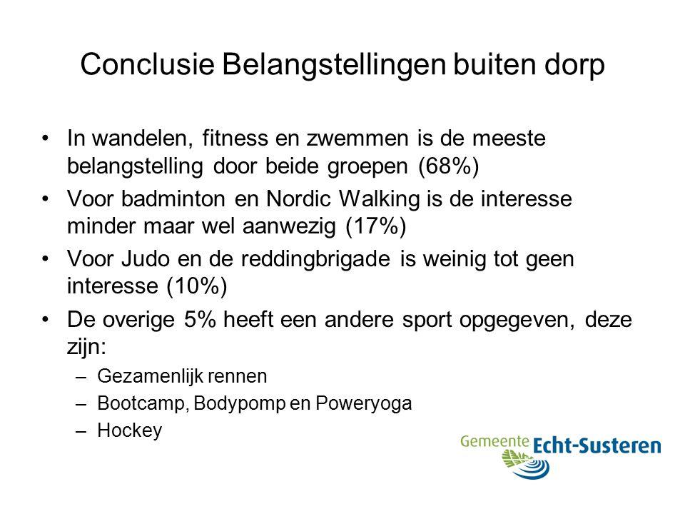 Conclusie Belangstellingen buiten dorp In wandelen, fitness en zwemmen is de meeste belangstelling door beide groepen (68%) Voor badminton en Nordic Walking is de interesse minder maar wel aanwezig (17%) Voor Judo en de reddingbrigade is weinig tot geen interesse (10%) De overige 5% heeft een andere sport opgegeven, deze zijn: –Gezamenlijk rennen –Bootcamp, Bodypomp en Poweryoga –Hockey
