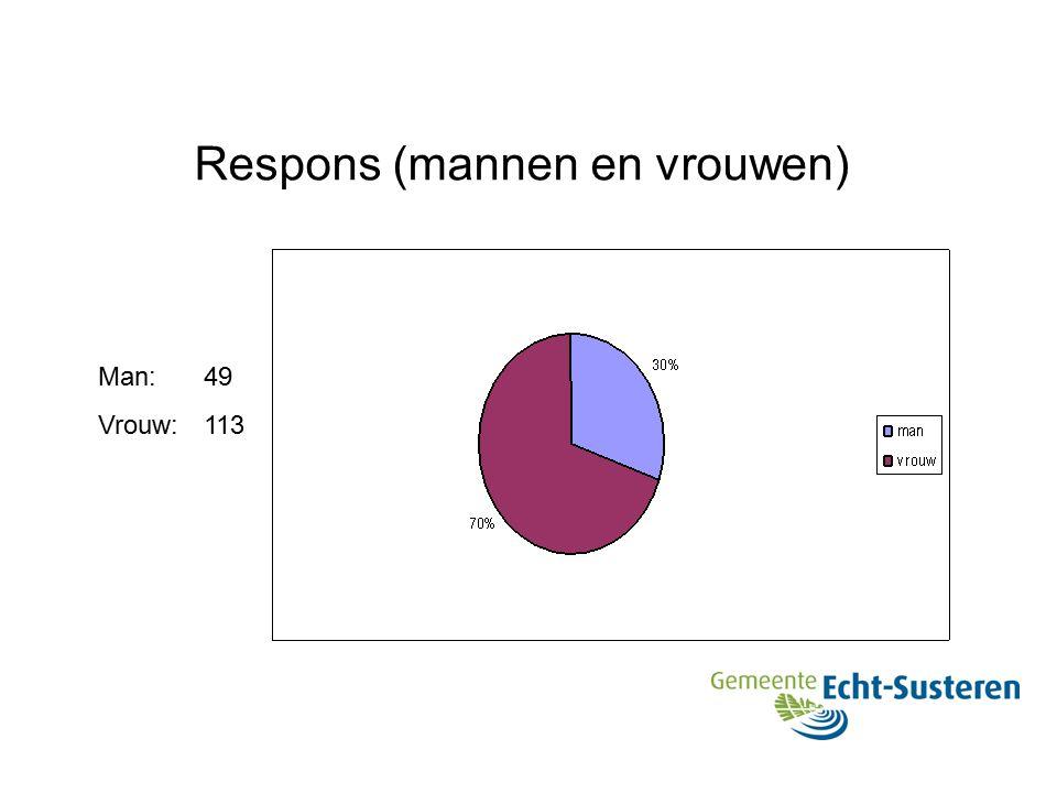 Respons (mannen en vrouwen) Man: 49 Vrouw: 113