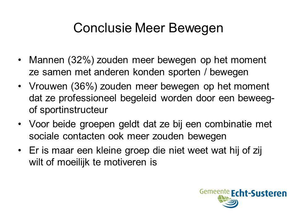 Conclusie Meer Bewegen Mannen (32%) zouden meer bewegen op het moment ze samen met anderen konden sporten / bewegen Vrouwen (36%) zouden meer bewegen