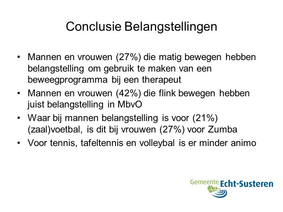 Conclusie Belangstellingen Mannen en vrouwen (27%) die matig bewegen hebben belangstelling om gebruik te maken van een beweegprogramma bij een therape
