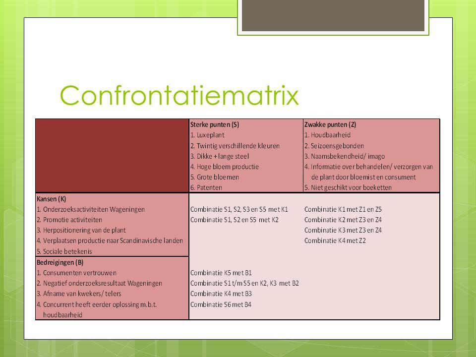 Confrontatiematrix