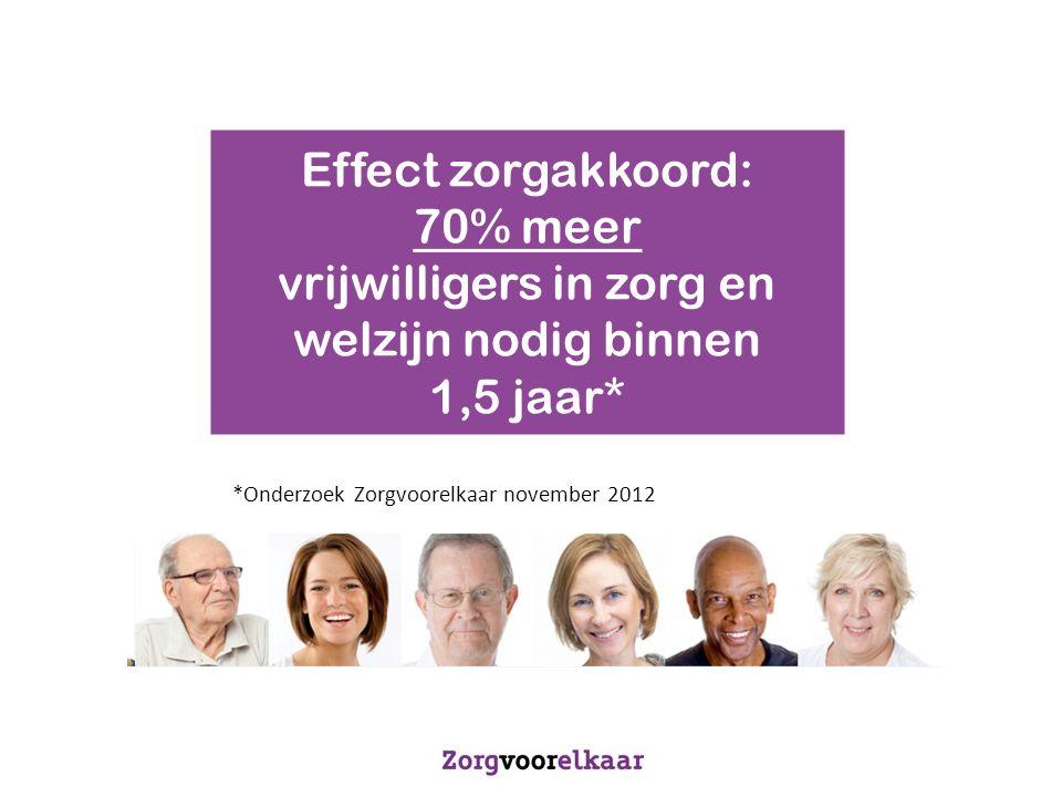 Effect zorgakkoord: 70% meer vrijwilligers in zorg en welzijn nodig binnen 1,5 jaar* *Onderzoek Zorgvoorelkaar november 2012