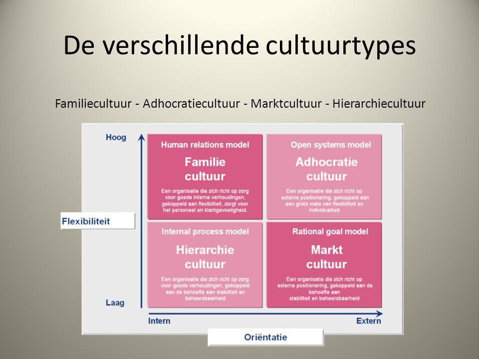 De verschillende cultuurtypes Familiecultuur - Adhocratiecultuur - Marktcultuur - Hierarchiecultuur