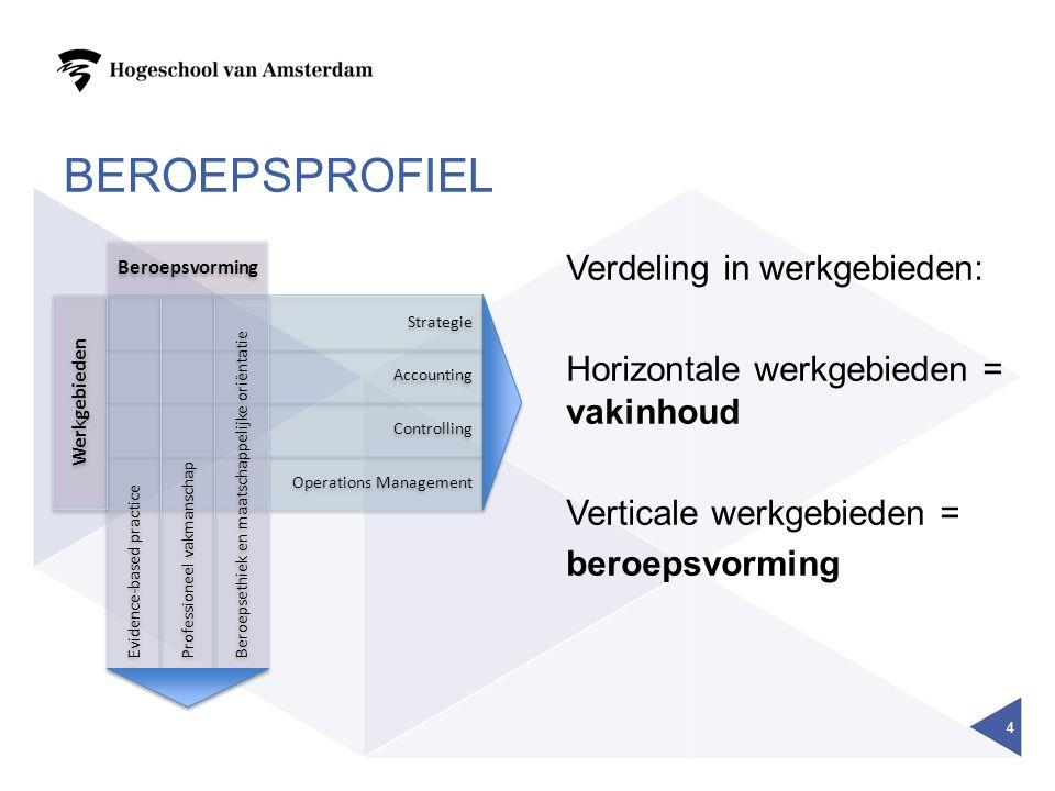 BEROEPSPROFIEL 4 Strategie Accounting Controlling Operations Management Evidence-based practice Professioneel vakmanschap Beroepsethiek en maatschappe