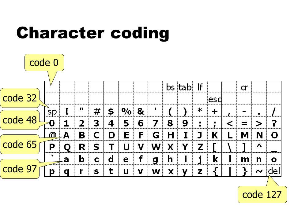 Character coding code 0 code 127 code 48 code 32 code 65 code 97