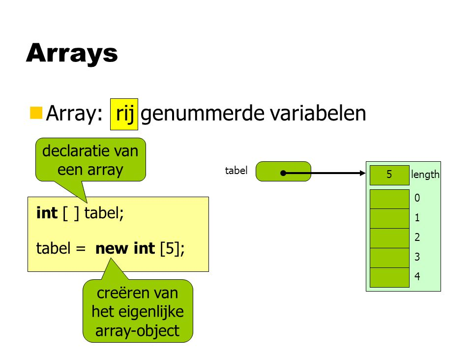 nArray: rij genummerde variabelen tabel 0 1 2 3 4 length5 int [ ] tabel; new int [5];tabel = declaratie van een array creëren van het eigenlijke array-object