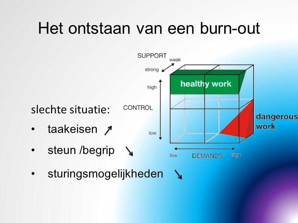 Het ontstaan van een burn-out slechte situatie: taakeisen steun /begrip sturingsmogelijkheden