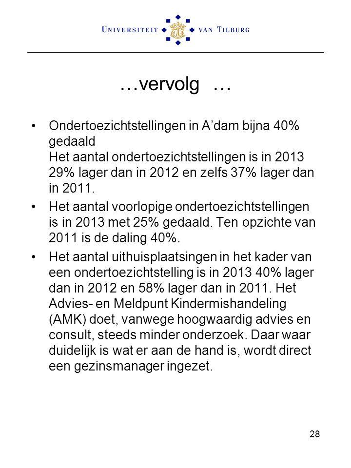 …vervolg … Ondertoezichtstellingen in A'dam bijna 40% gedaald Het aantal ondertoezichtstellingen is in 2013 29% lager dan in 2012 en zelfs 37% lager dan in 2011.