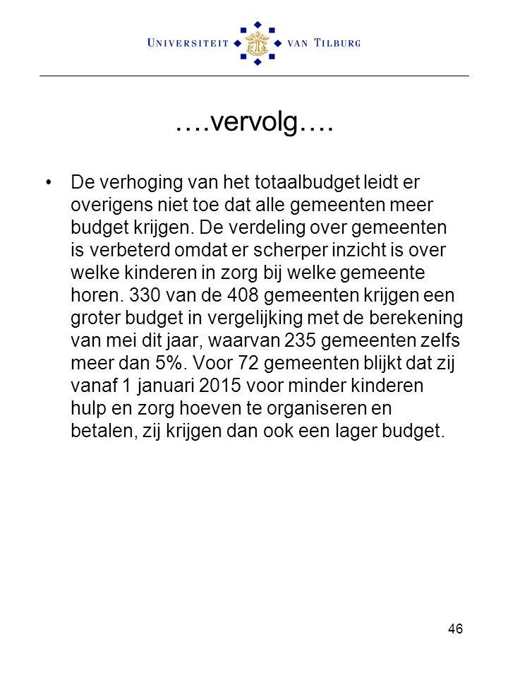 ….vervolg…. De verhoging van het totaalbudget leidt er overigens niet toe dat alle gemeenten meer budget krijgen. De verdeling over gemeenten is verbe