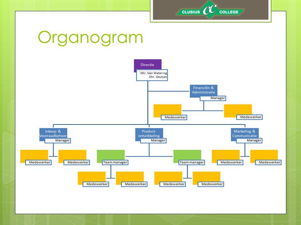 Hoofdstuk 3 – Bedrijfsomschrijving  Vertel waarom jullie hebben meegedaan aan het vak Groen Ondernemen.