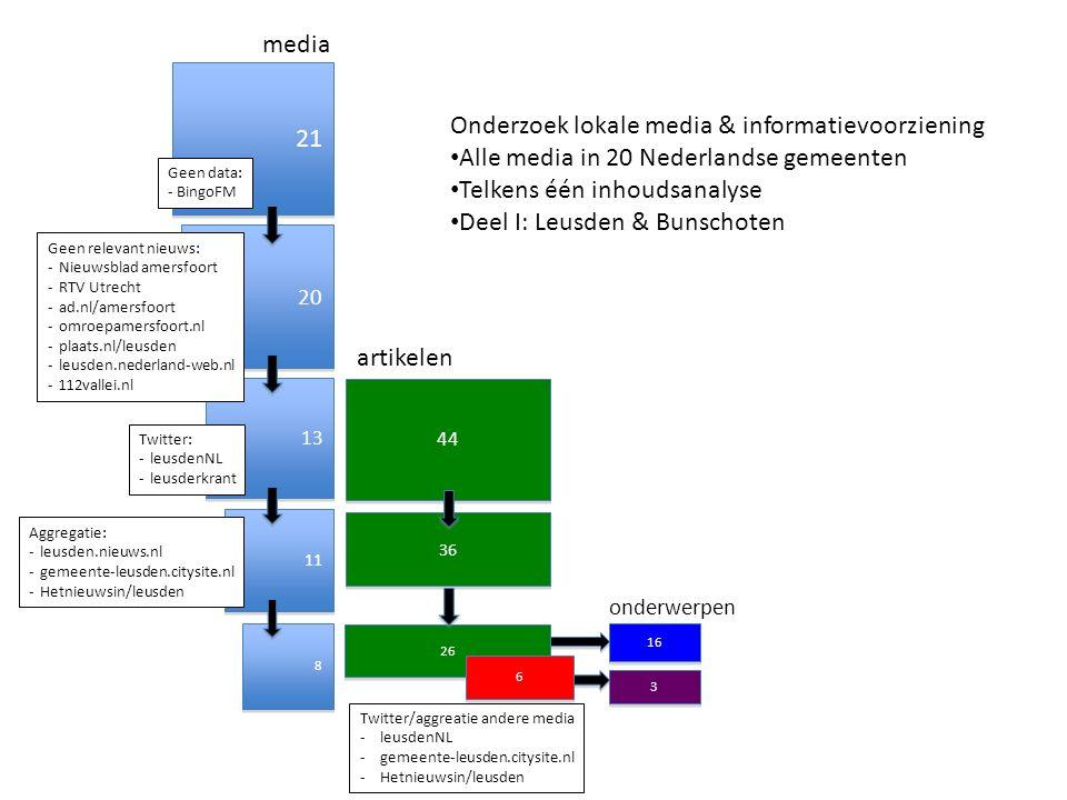 44 36 26 artikelen onderwerpen 16 3 3 Twitter/aggreatie andere media -leusdenNL -gemeente-leusden.citysite.nl -Hetnieuwsin/leusden 6 6 21 20 13 11 8 8 Geen data: - BingoFM Geen relevant nieuws: -Nieuwsblad amersfoort -RTV Utrecht -ad.nl/amersfoort -omroepamersfoort.nl -plaats.nl/leusden -leusden.nederland-web.nl -112vallei.nl Twitter: -leusdenNL -leusderkrant Aggregatie: -leusden.nieuws.nl -gemeente-leusden.citysite.nl -Hetnieuwsin/leusden media Onderzoek lokale media & informatievoorziening Alle media in 20 Nederlandse gemeenten Telkens één inhoudsanalyse Deel I: Leusden & Bunschoten
