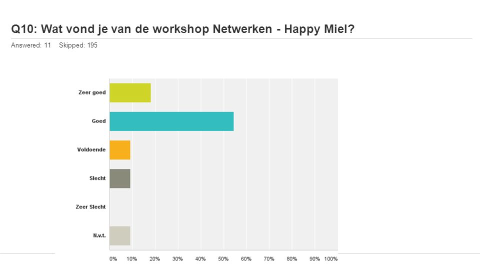 Q10: Wat vond je van de workshop Netwerken - Happy Miel Answered: 11 Skipped: 195