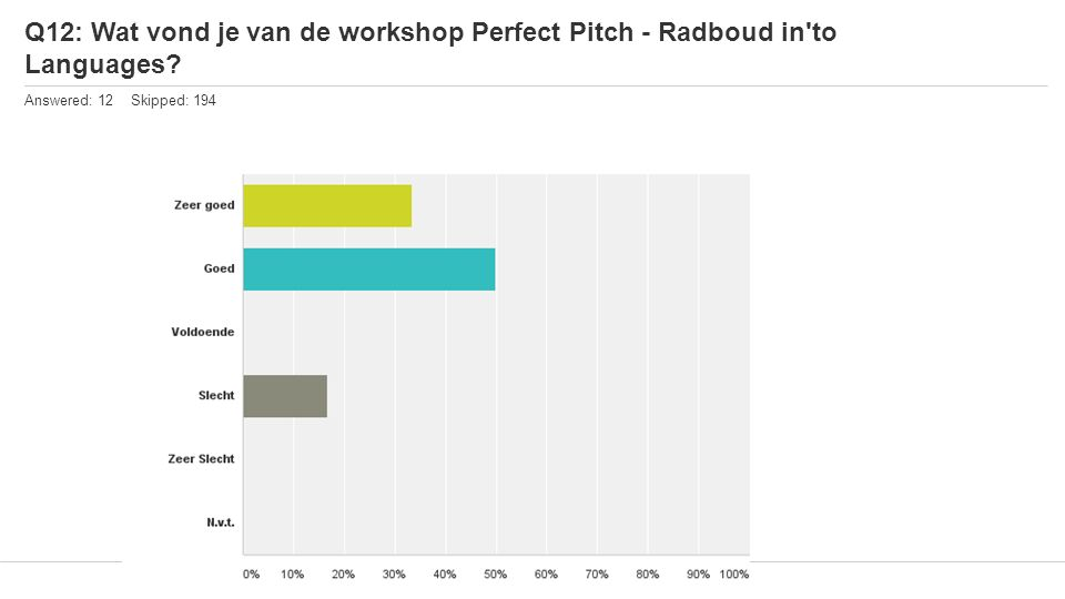 Q12: Wat vond je van de workshop Perfect Pitch - Radboud in to Languages Answered: 12 Skipped: 194