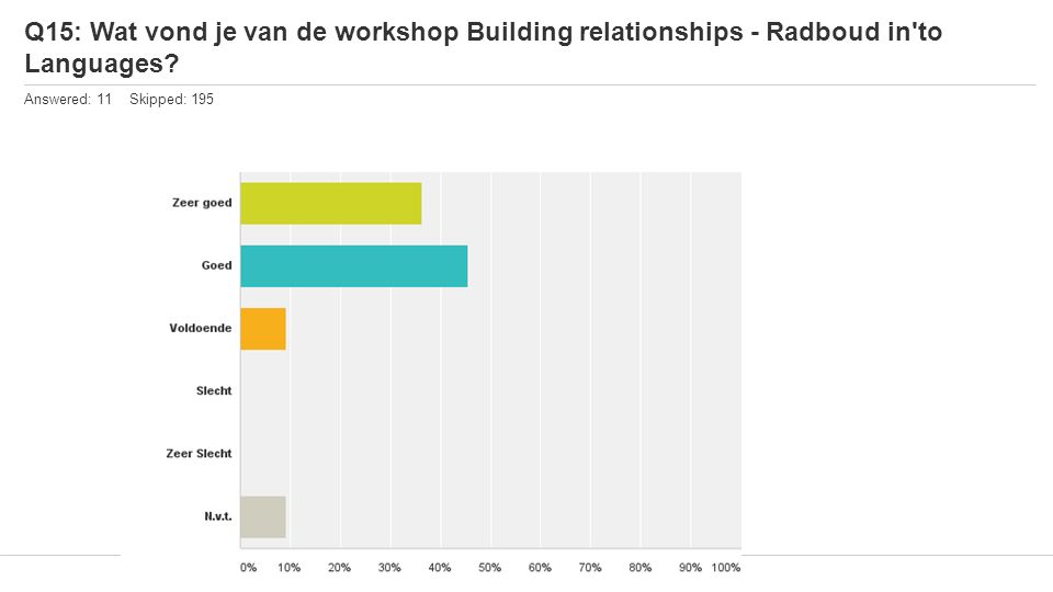 Q15: Wat vond je van de workshop Building relationships - Radboud in'to Languages? Answered: 11 Skipped: 195