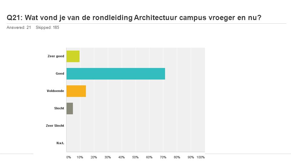Q21: Wat vond je van de rondleiding Architectuur campus vroeger en nu Answered: 21 Skipped: 185