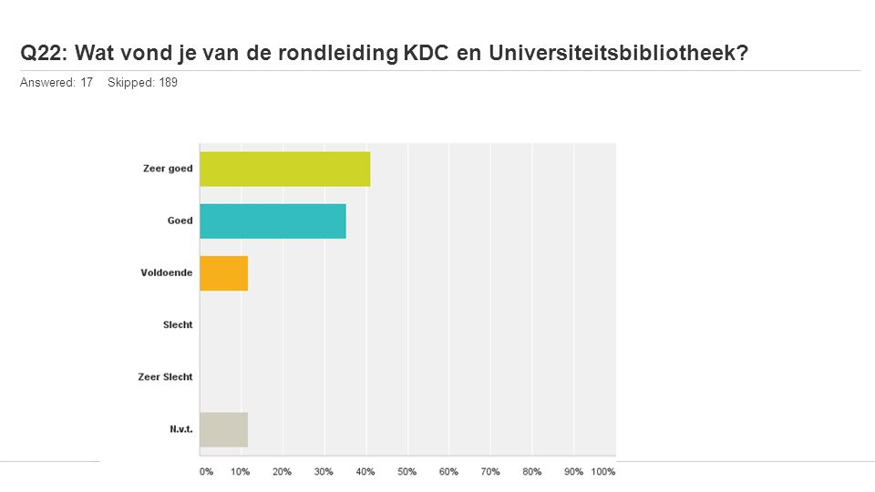 Q22: Wat vond je van de rondleiding KDC en Universiteitsbibliotheek? Answered: 17 Skipped: 189