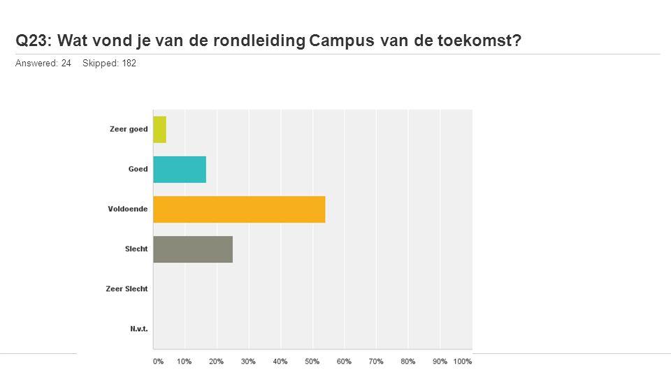 Q23: Wat vond je van de rondleiding Campus van de toekomst Answered: 24 Skipped: 182
