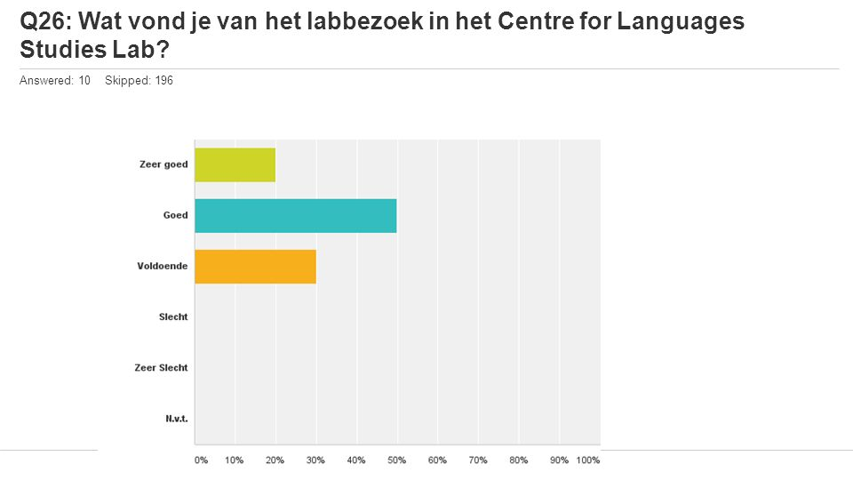 Q26: Wat vond je van het labbezoek in het Centre for Languages Studies Lab? Answered: 10 Skipped: 196