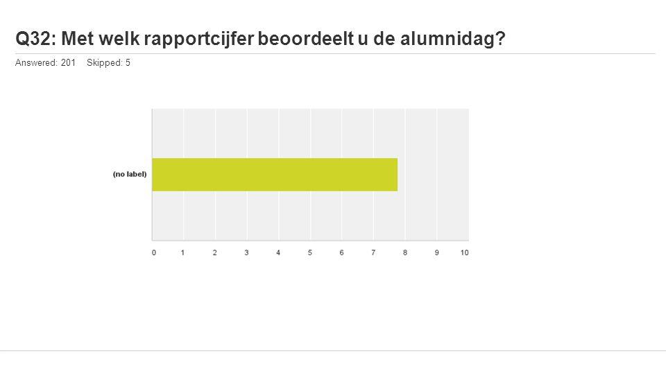 Q32: Met welk rapportcijfer beoordeelt u de alumnidag Answered: 201 Skipped: 5