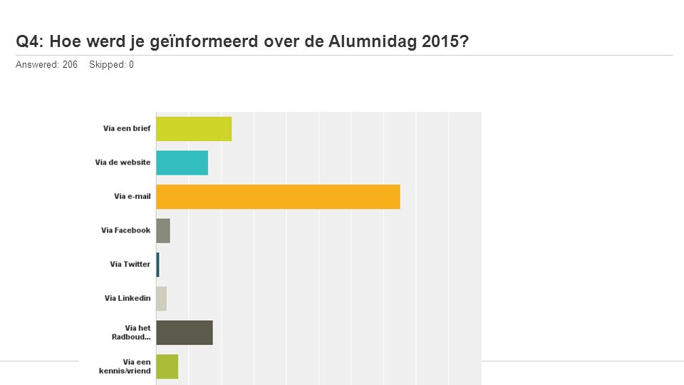 Q4: Hoe werd je geïnformeerd over de Alumnidag 2015 Answered: 206 Skipped: 0