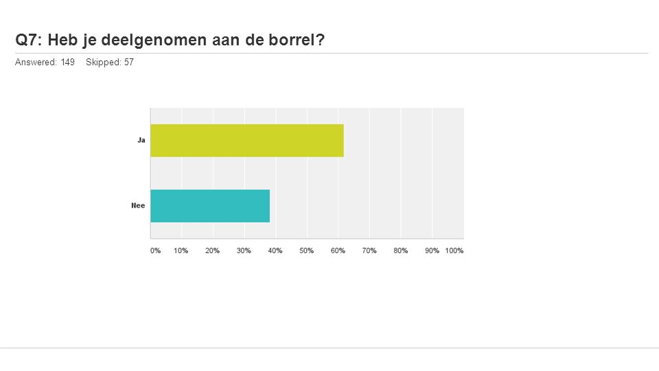 Q7: Heb je deelgenomen aan de borrel? Answered: 149 Skipped: 57