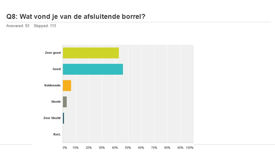 Q8: Wat vond je van de afsluitende borrel? Answered: 93 Skipped: 113