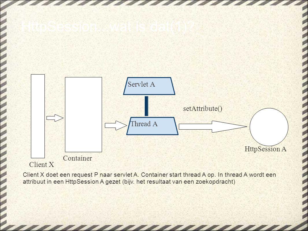 HttpSession...wat is dat(1)? Client X doet een request P naar servlet A. Container start thread A op. In thread A wordt een attribuut in een HttpSessi