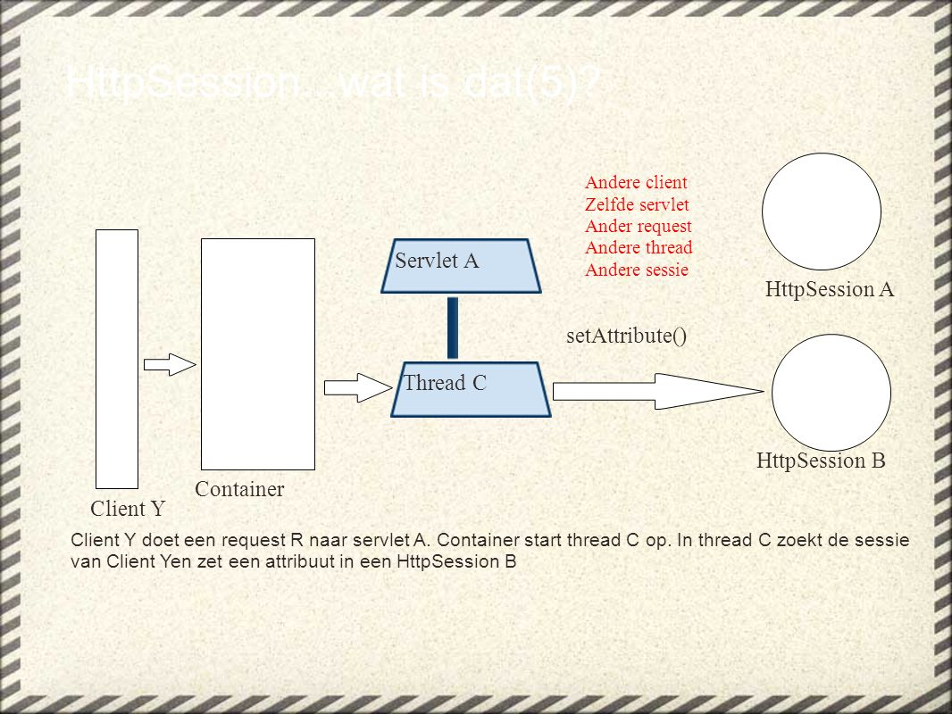 HttpSession...wat is dat(5)? Client Y doet een request R naar servlet A. Container start thread C op. In thread C zoekt de sessie van Client Yen zet e