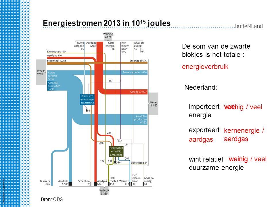 Energiestromen 2013 in 10 15 joules De som van de zwarte blokjes is het totale : Bron: CBS energieverbruik Nederland: importeert energie exporteert wi
