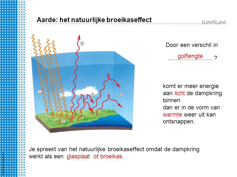 Aarde: het natuurlijke broeikaseffect Door een verschil in ………………….. ? komt er meer energie aan licht de dampkring binnen dan er in de vorm van warmte