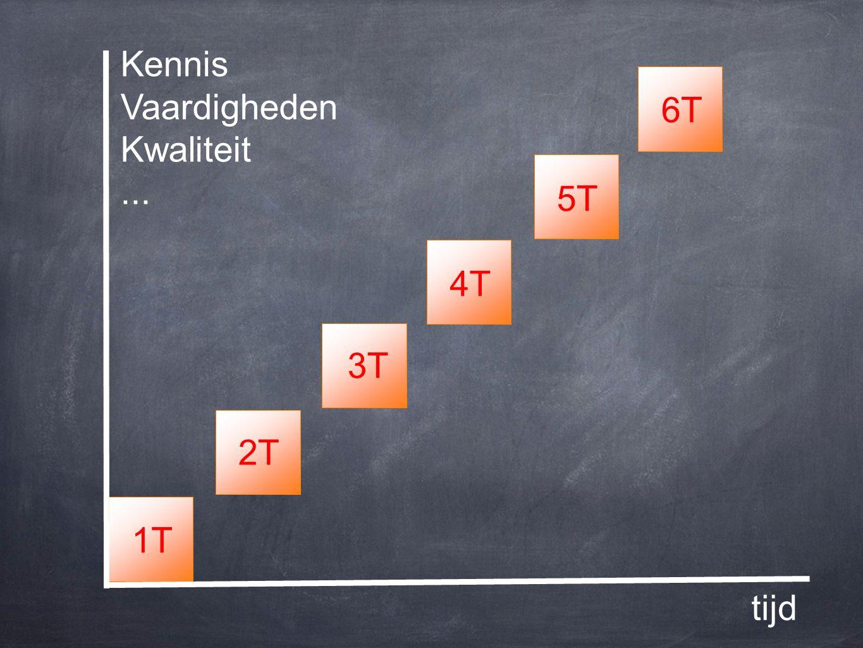 3T 4T 2T 5T 6T1T tijd Kennis Vaardigheden Kwaliteit...