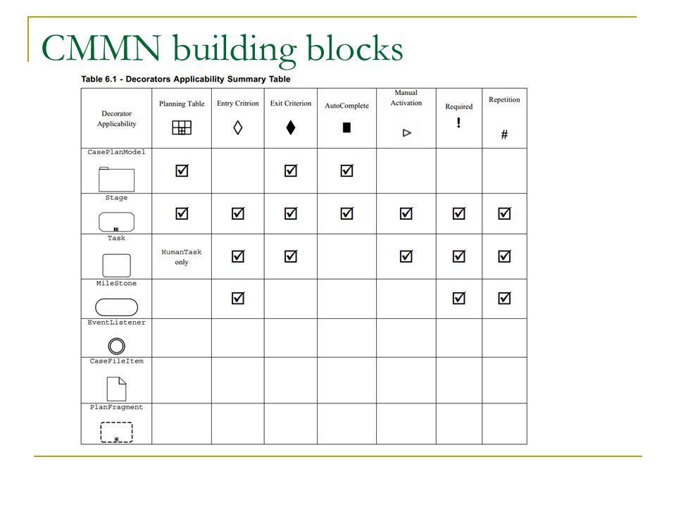 CMMN building blocks