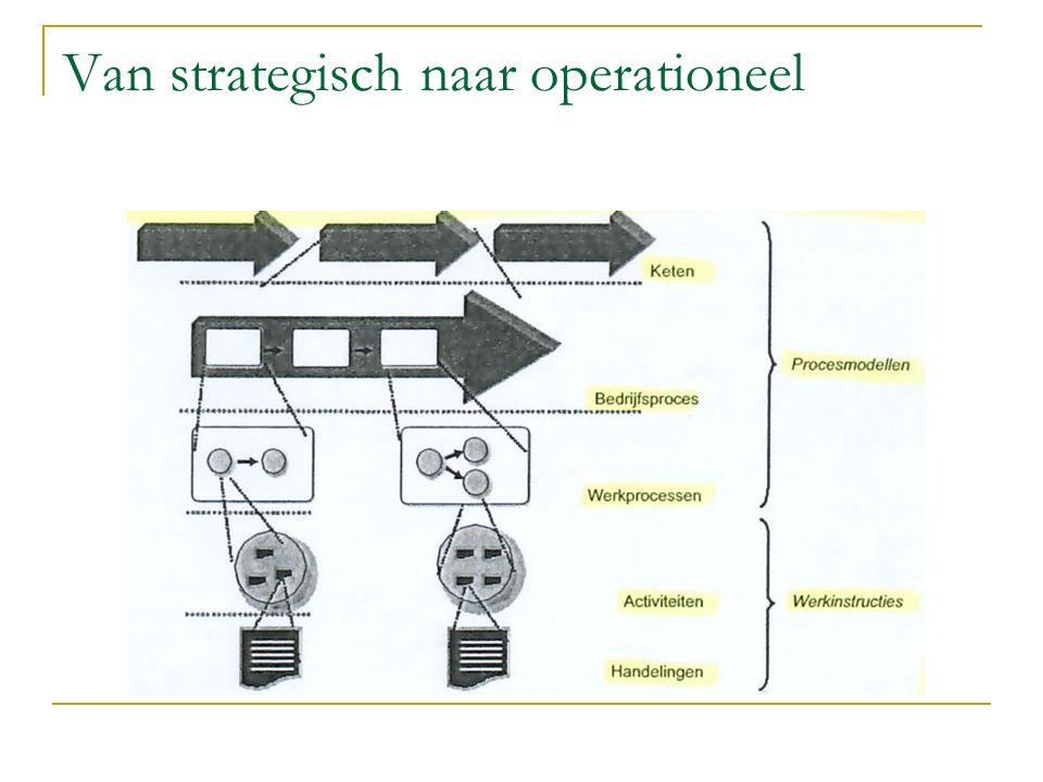 Van strategisch naar operationeel