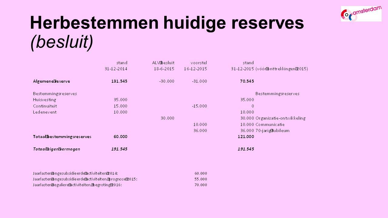 Herbestemmen huidige reserves (besluit)