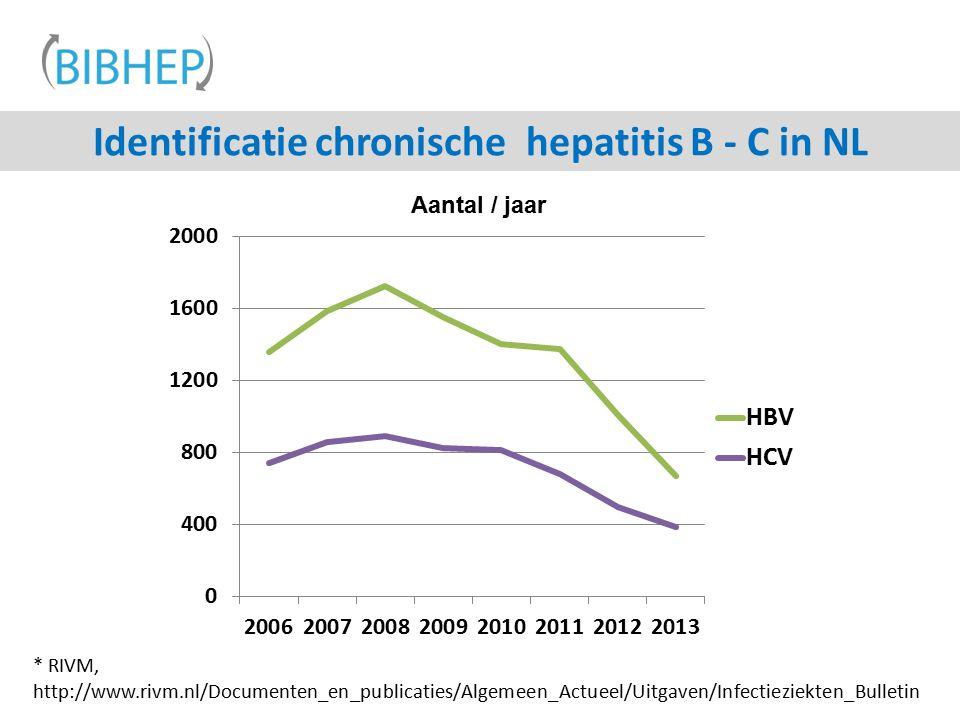 Identificatie chronische hepatitis B - C in NL Aantal / jaar * RIVM, http://www.rivm.nl/Documenten_en_publicaties/Algemeen_Actueel/Uitgaven/Infectieziekten_Bulletin