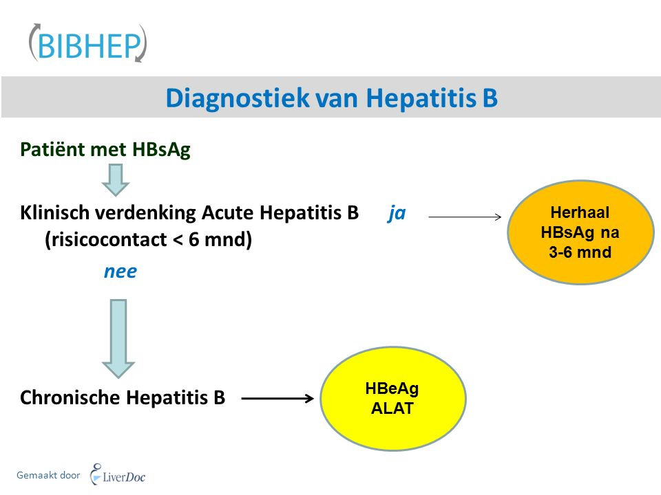 Diagnostiek van Hepatitis B Gemaakt door Patiënt met HBsAg Klinisch verdenking Acute Hepatitis B ja (risicocontact < 6 mnd) nee Chronische Hepatitis B Herhaal HBsAg na 3-6 mnd HBeAg ALAT