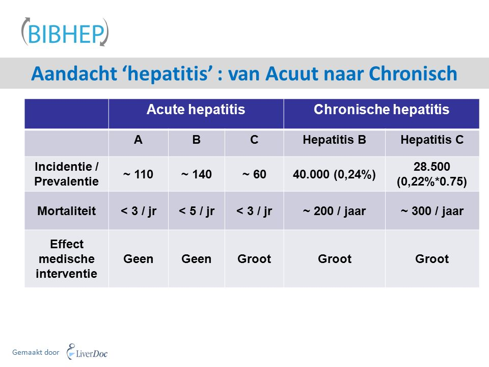 Acute hepatitisChronische hepatitis ABCHepatitis BHepatitis C Incidentie / Prevalentie ~ 110~ 140~ 6040.000 (0,24%) 28.500 (0,22%*0.75) Mortaliteit< 3