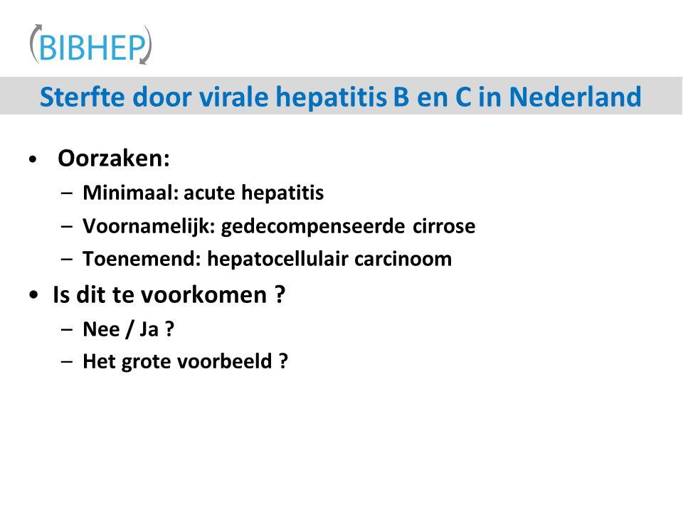Sterfte door virale hepatitis B en C in Nederland Oorzaken: –Minimaal: acute hepatitis –Voornamelijk: gedecompenseerde cirrose –Toenemend: hepatocellulair carcinoom Is dit te voorkomen .