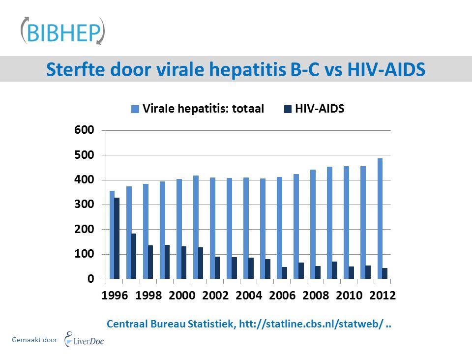 Sterfte door virale hepatitis B-C vs HIV-AIDS Centraal Bureau Statistiek, htt://statline.cbs.nl/statweb/.. Gemaakt door