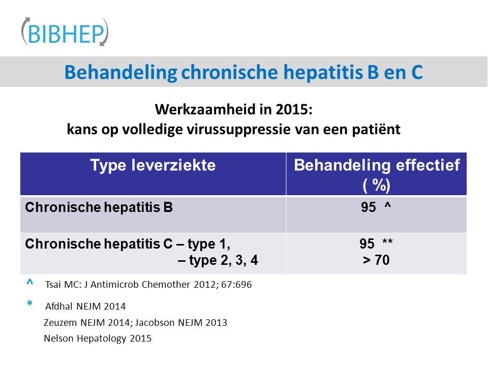 Behandeling chronische hepatitis B en C Type leverziekteBehandeling effectief ( %) Chronische hepatitis B95 ^ Chronische hepatitis C – type 1, – type 2, 3, 4 95 ** > 70 ^ Tsai MC: J Antimicrob Chemother 2012; 67:696 * Afdhal NEJM 2014 Zeuzem NEJM 2014; Jacobson NEJM 2013 Nelson Hepatology 2015 Werkzaamheid in 2015: kans op volledige virussuppressie van een patiënt