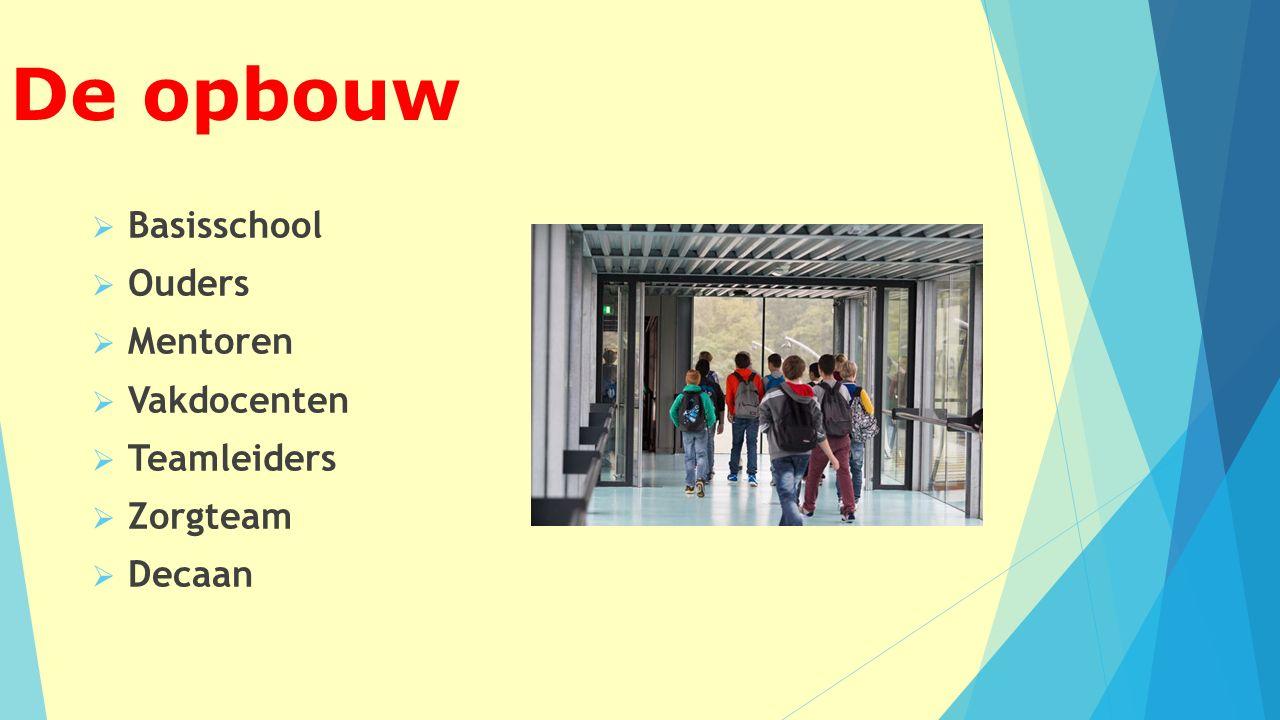 De opbouw  Basisschool  Ouders  Mentoren  Vakdocenten  Teamleiders  Zorgteam  Decaan