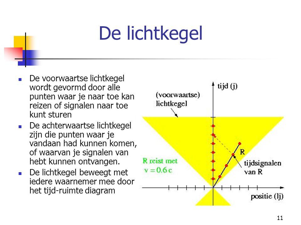 11 De lichtkegel De voorwaartse lichtkegel wordt gevormd door alle punten waar je naar toe kan reizen of signalen naar toe kunt sturen De achterwaarts