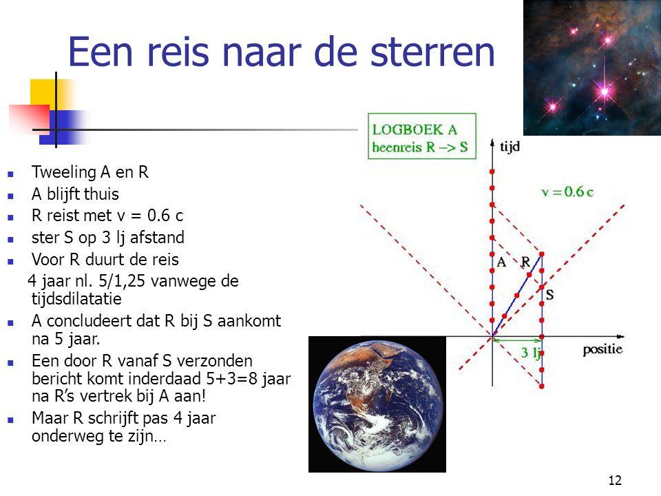 12 Een reis naar de sterren Tweeling A en R A blijft thuis R reist met v = 0.6 c ster S op 3 lj afstand Voor R duurt de reis 4 jaar nl. 5/1,25 vanwege