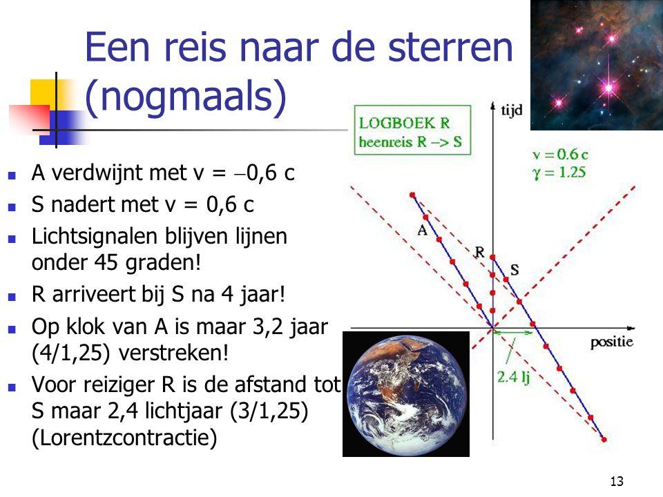 13 Een reis naar de sterren (nogmaals) A verdwijnt met v =  0,6 c S nadert met v = 0,6 c Lichtsignalen blijven lijnen onder 45 graden! R arriveert bi