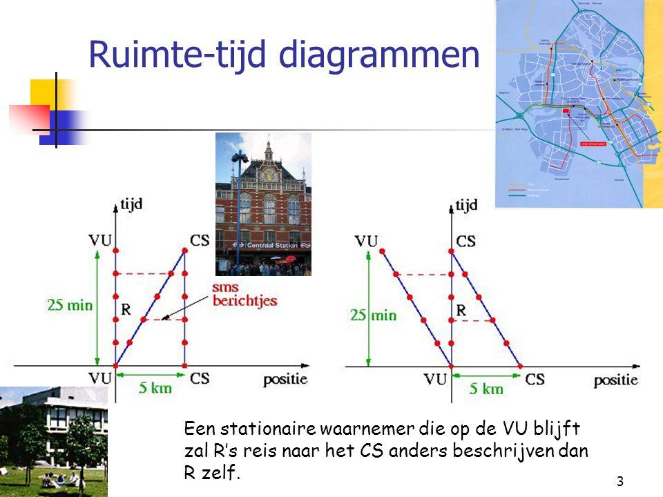3 Ruimte-tijd diagrammen Een stationaire waarnemer die op de VU blijft zal R's reis naar het CS anders beschrijven dan R zelf.