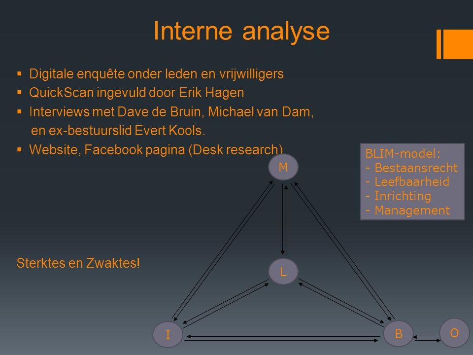 Interne analyse  Digitale enquête onder leden en vrijwilligers  QuickScan ingevuld door Erik Hagen  Interviews met Dave de Bruin, Michael van Dam, en ex-bestuurslid Evert Kools.